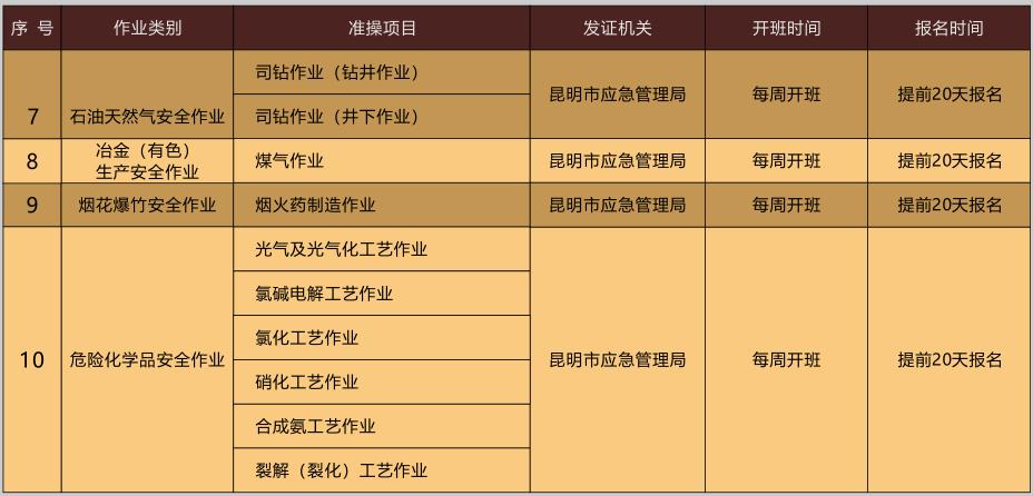 2020年11月20日云南省特种作业操作证考试培训通知